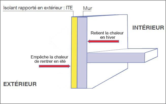 Revêtement extérieur, isolation thermique